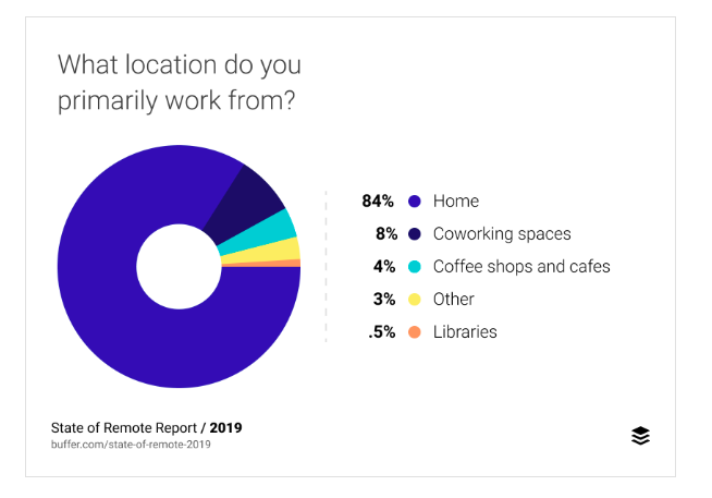 Pie chart about preferred location for remote workers