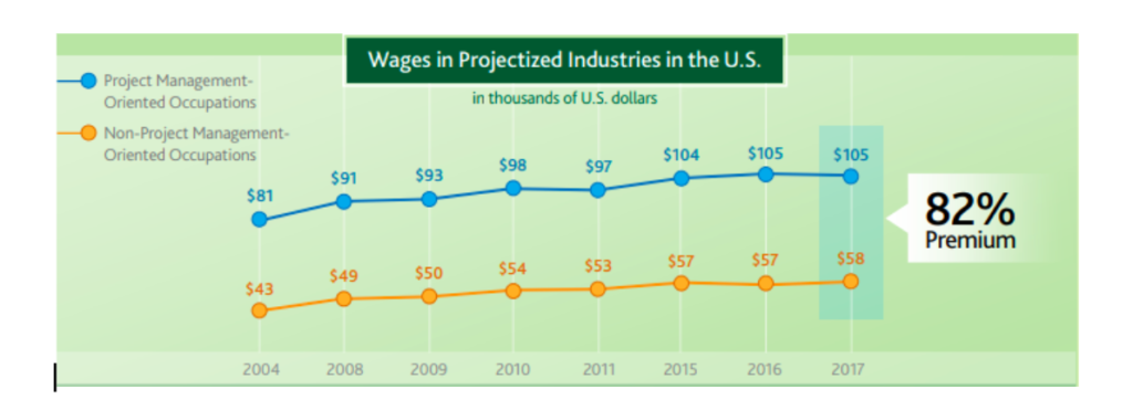 Salary projections for project managers in the US
