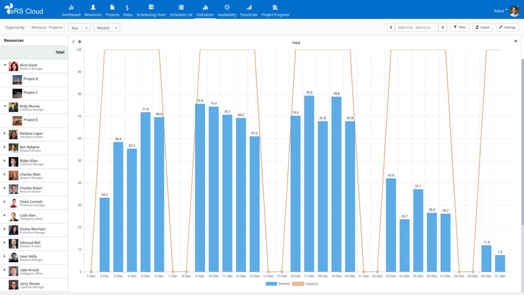eRS Utilization Report by Resource Graph Screenshot