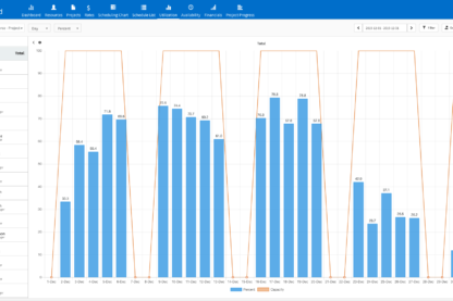 Utilization Report by Resource Graph Screenshot
