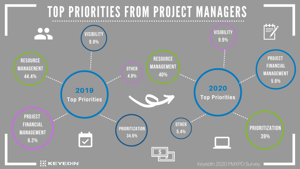 Graphics of 2020 Top Priorities from Project Managers KeyedIn