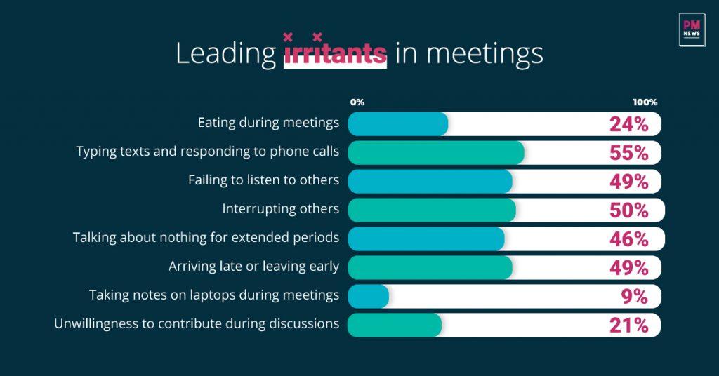 Infographic Of Leading Irritants in Meetings